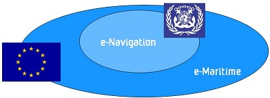 Overlap e-Navigation and e-Maritime